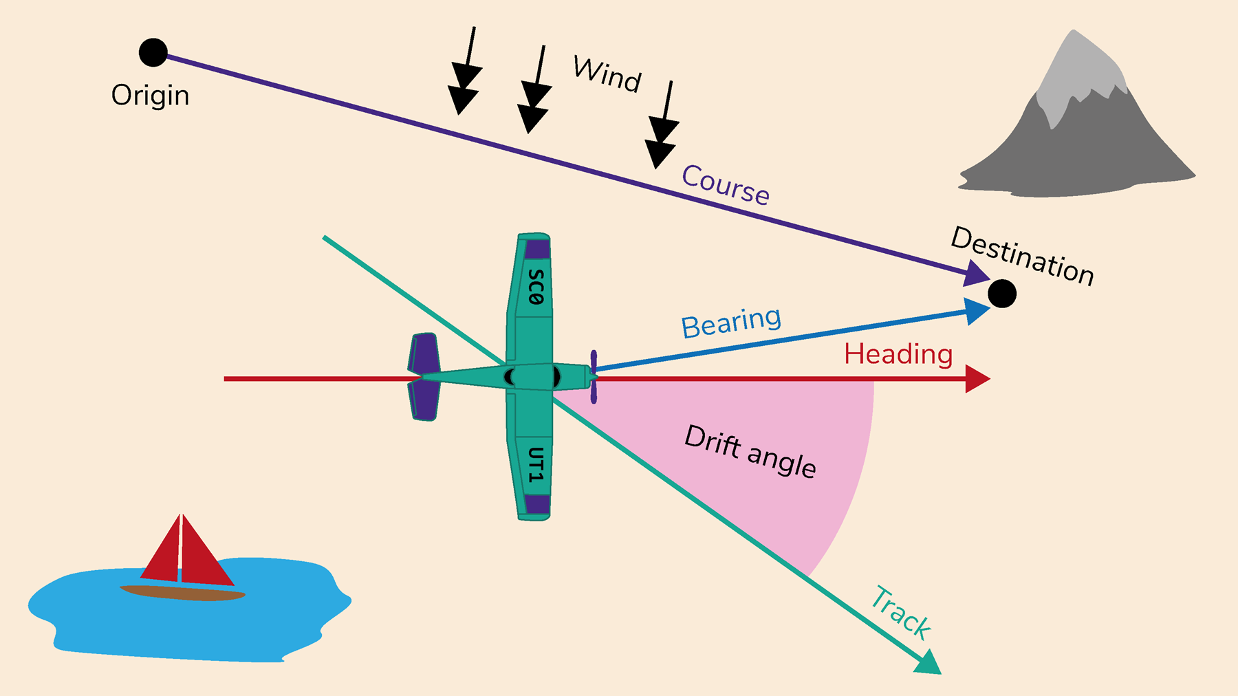 A diagram demonstrating how you plot flights tracks and headings.