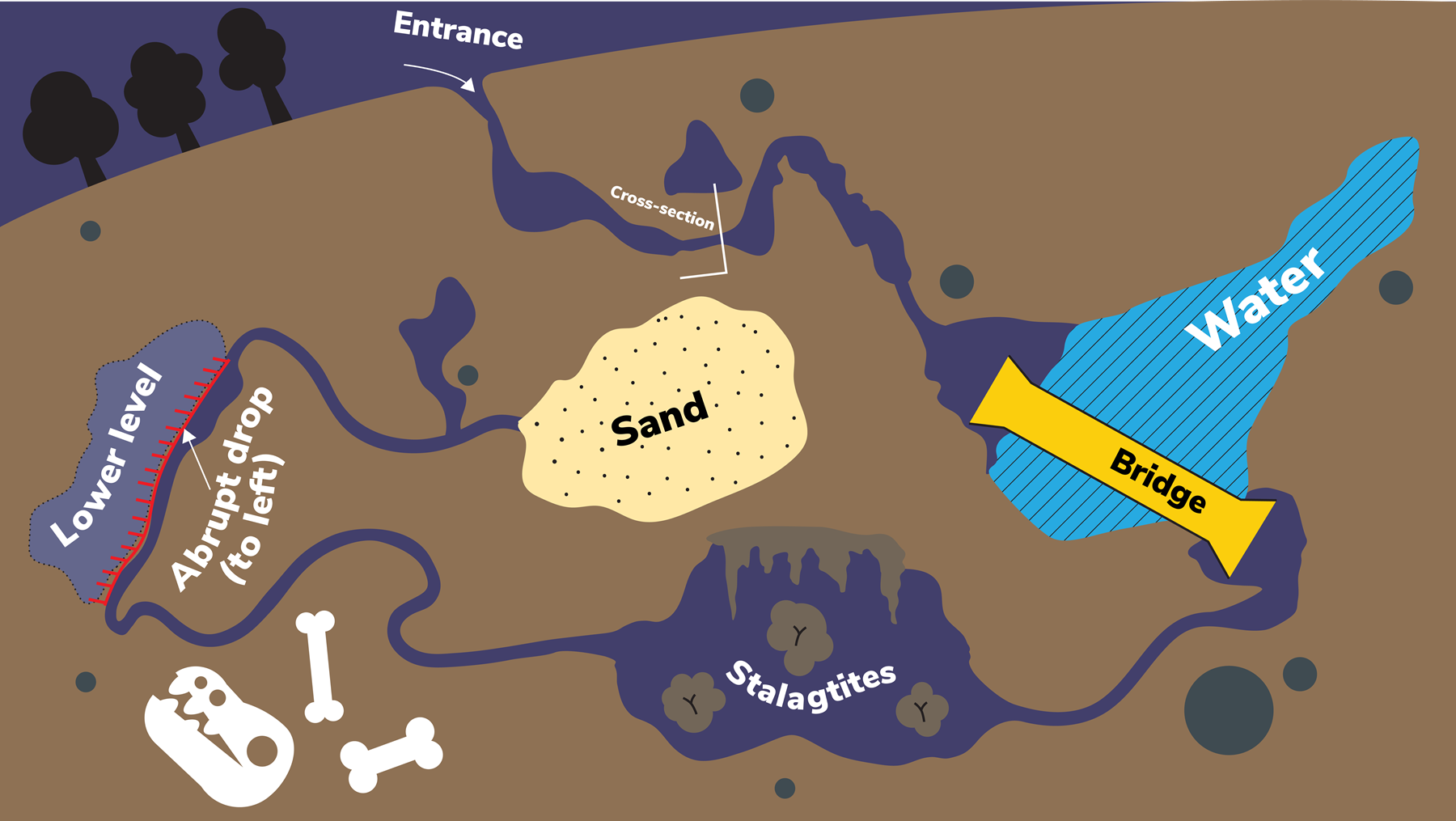 An example drawing of a cave map; with features including sand, water, bridge, stalagtites, a lower level and a cross section.