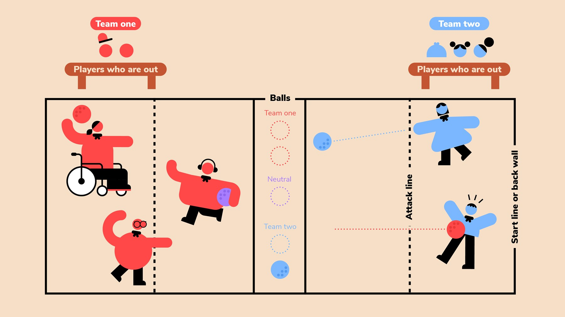 A court diagram for the game 'Dodgeball'.