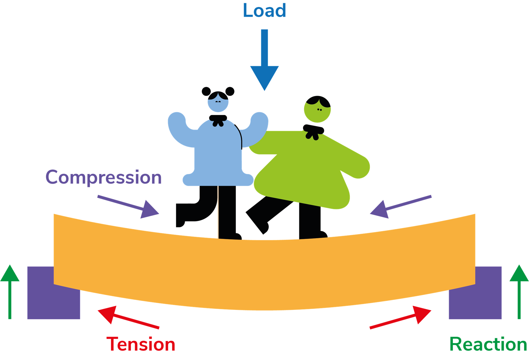 Two people standing on a bridge that's bowing under their weight. There are arrows showing the different forces acting, compression towards the centre of the bridge, tension away from the centre and the reaction force from the ground either side holding the bridge up.